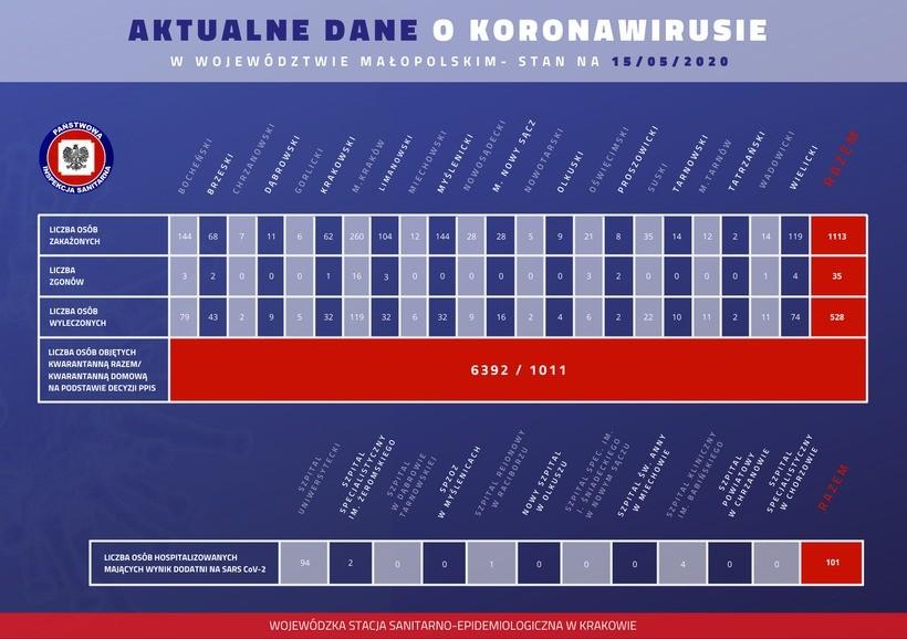 Ze względu na to, że u dwóch pacjentów (mężczyzny z gminy Tomice i mężczyzny z gminy Andrychów) zakażenie wykryto nie na terenie powiatu wadowickiego nie są oni wliczani do oficjalnych statystyk wadowickiego sanepidu.