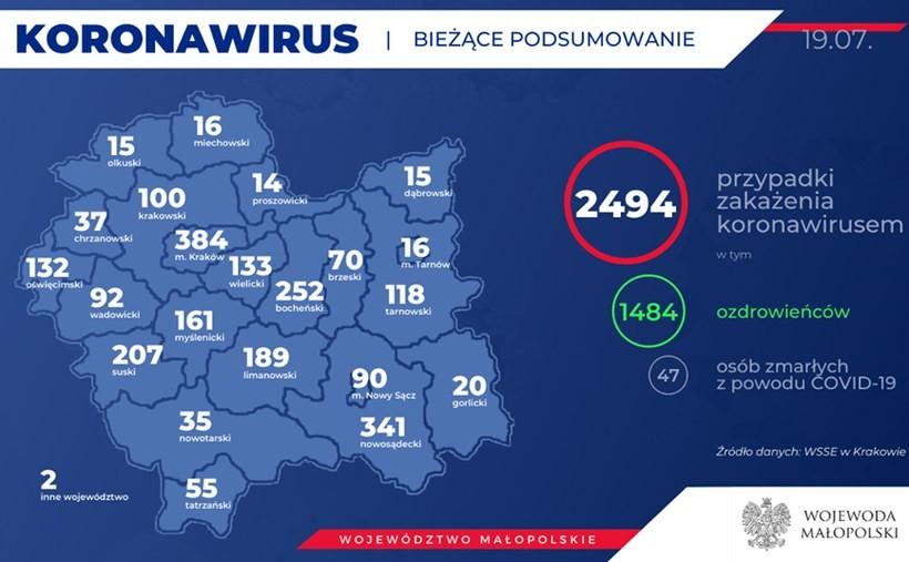 Rośnie liczba zakażonych w Wadowicach.Tutaj już 13 osób chorych