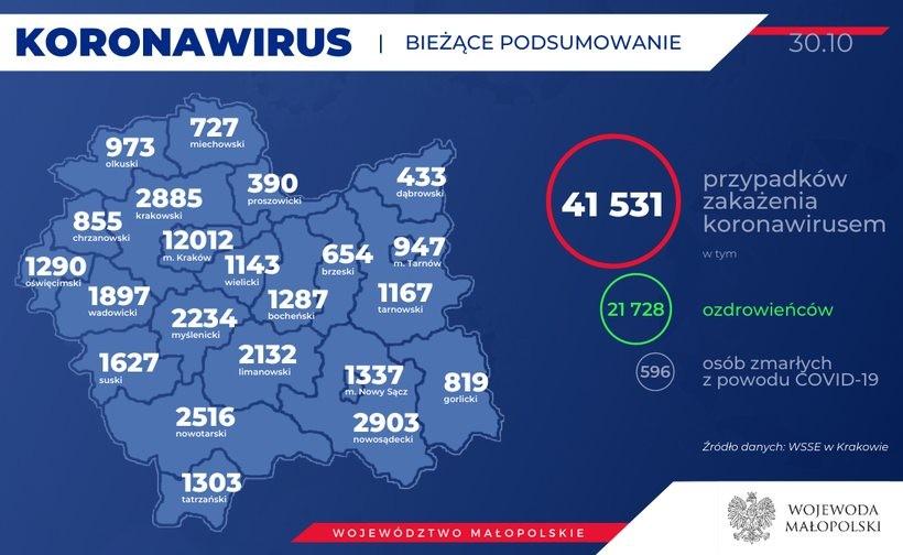 Koronawirus w wadowickim. Już prawie 4000 osób uwięzionych z powodu Covid19