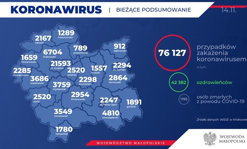 Koronawirus w wadowickim. Ponad 5200 osób uwięzionych w domach lub szpitalach