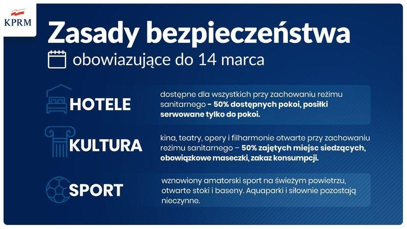 Zasady bezpieczeństwa przedłużone do 14 marca. Co z Wielkanocą?