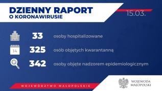 Koronawirus w Małopolsce. Wzrosła liczba pacjentów w szpitalach