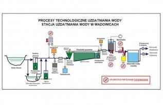 Wadowickie Przedsiębiorstwo Wodociągów i Kanalizacji informuje